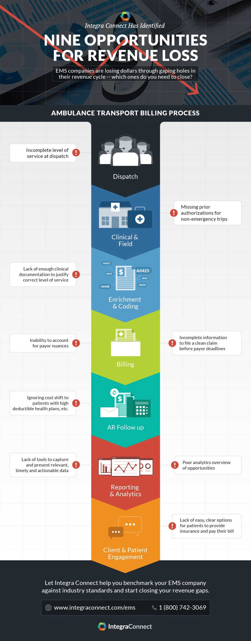 nine opportunities for revenue loss infographic